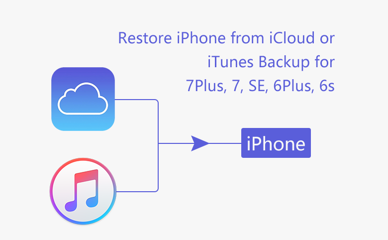 How to restore iPhone from iCloud or iTunes backup for 7Plus